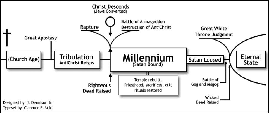 Historic (Classic) Premillennialism